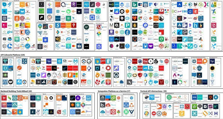 Get the API Landscape