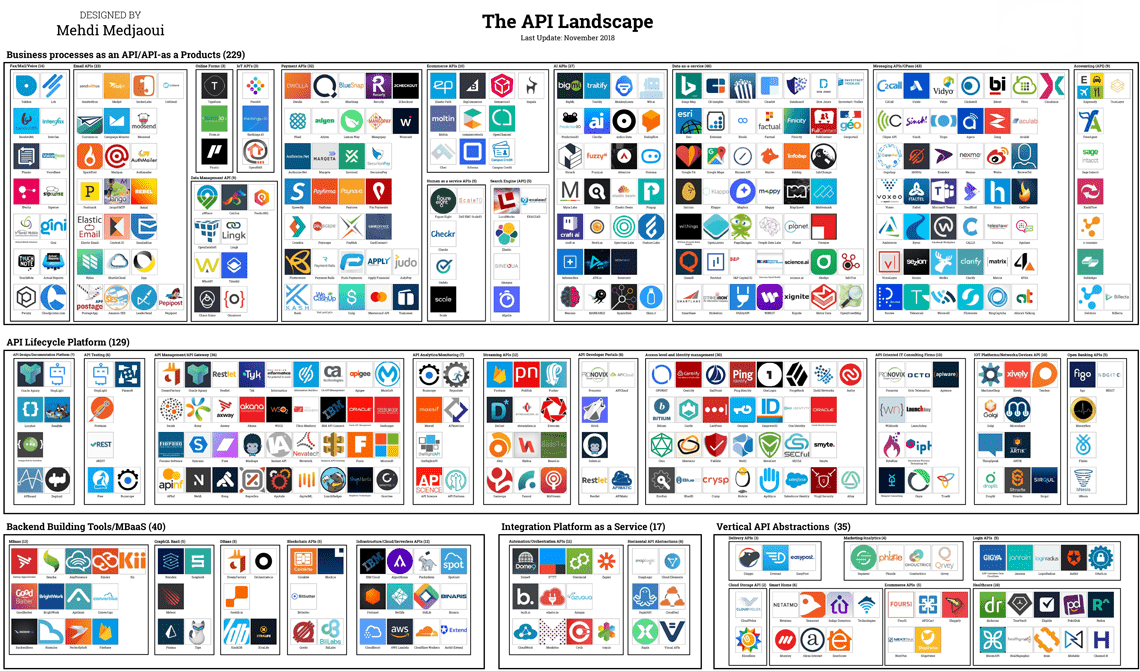 The API Landscape - The essential 450 companies