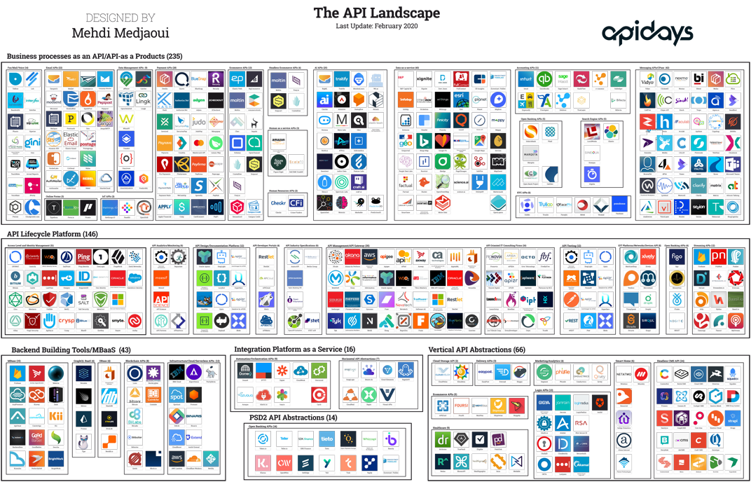 The API Landscape - The essential 450 companies